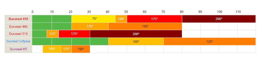 Acier anti-usure haute température caractéristiques
