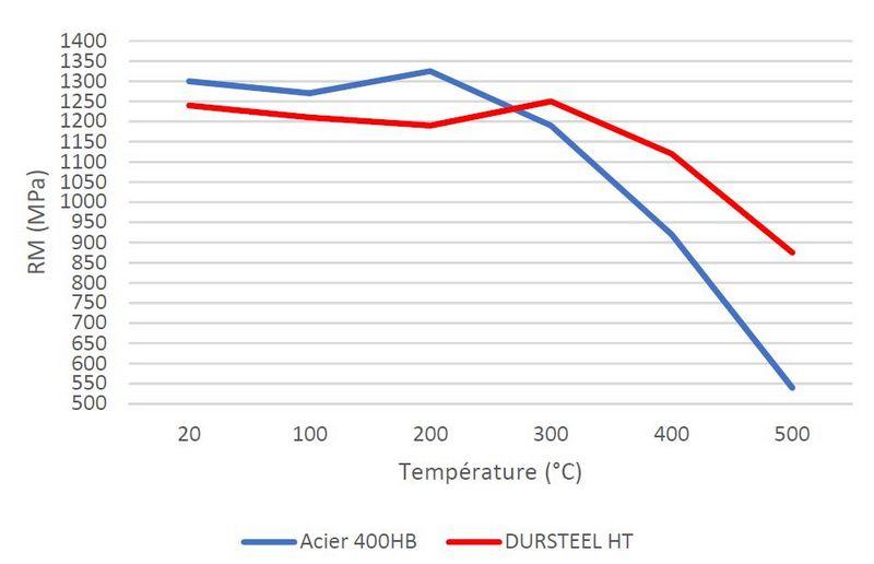 Acier anti-usure haute température Dursteel HT