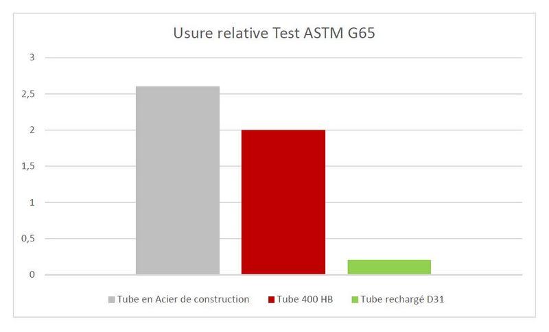 tubes rechargés anti-usure comparatif