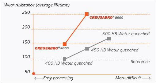 acier anti-abrasion Creusabro C4800