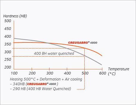 Fabricant acier anti-abrasion Creusabro C4800 haute température