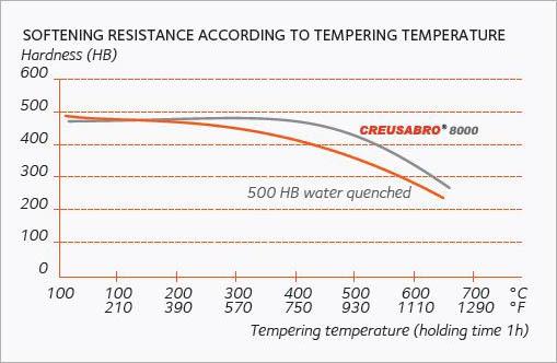 Acier anti-usure haute température Creusabro 8000