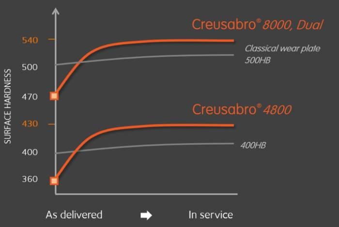 Fabricant de plaque d'usure Creusabro, Trip Effect Creusabro